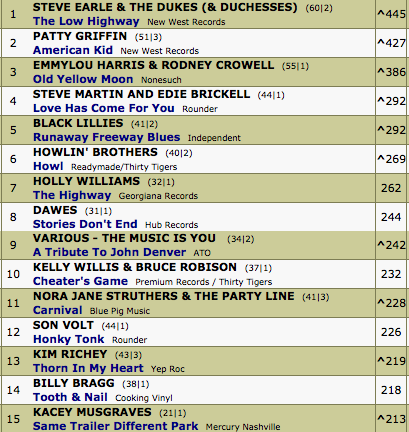 Carnival Now 11 On The Americana Radio Chart